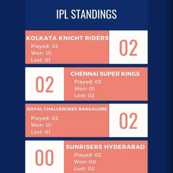 IPL Standings Week 1 bottom
