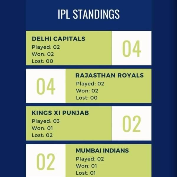 IPL Standings Week 1